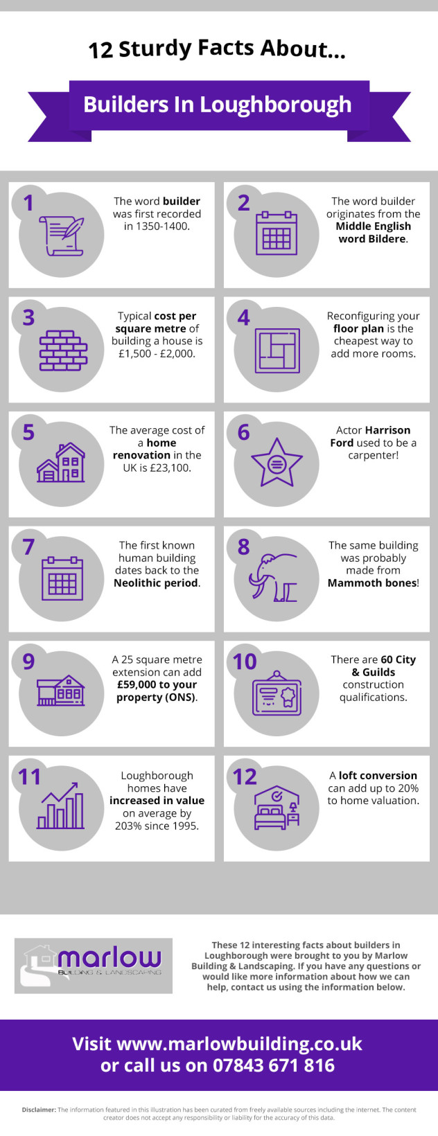 12 Sturdy Facts About Builders In Loughborough